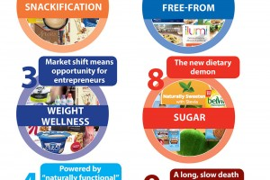 Dairy big winner in food trends for 2015