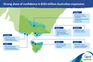Fonterra Australia sees €107m expansion