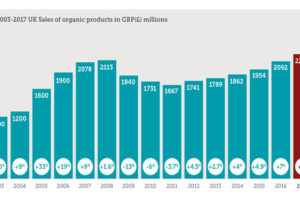 Organic sees growth in UK