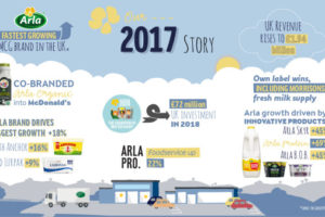 Arla Foods UK reveals annual results