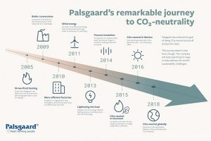 Palsgaard achieves total carbon-neutral production